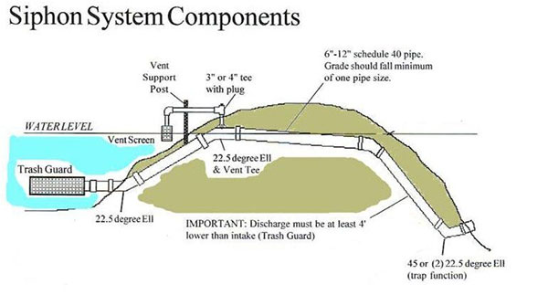 Pond Siphon System Components